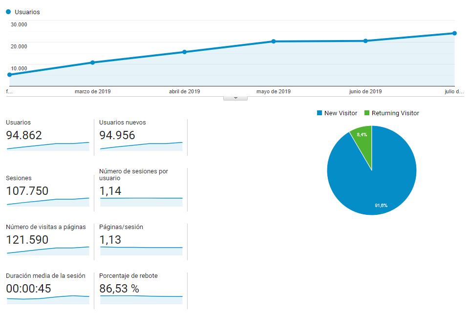 Analytics blog