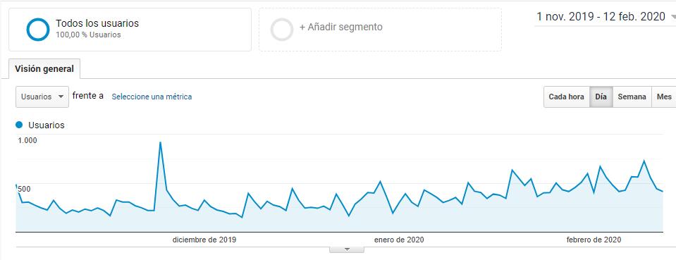 Gráfica tráfico en Analytics